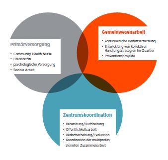 Konzept eines multiprofessionellen  Stadtteilgesundheitszentrums